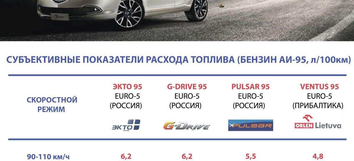 Расход топлива Аи-95: Европа VS Россия – субъективное обывательское наблюдение
