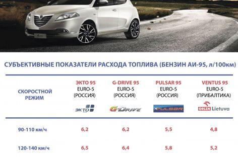 Расход топлива Аи-95: Европа VS Россия — субъективное обывательское наблюдение