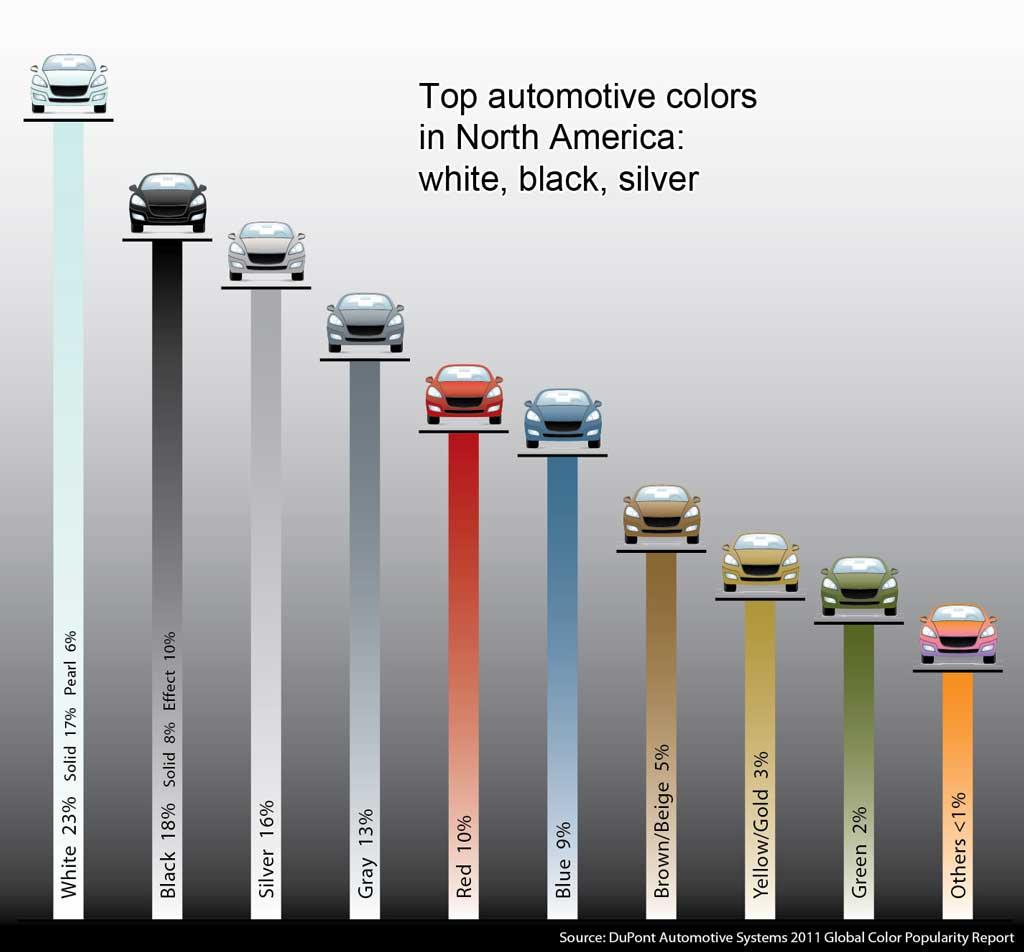 Top car colors North America 2011
