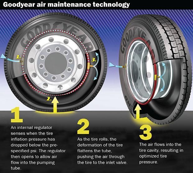 Инновационные шины Goodyear