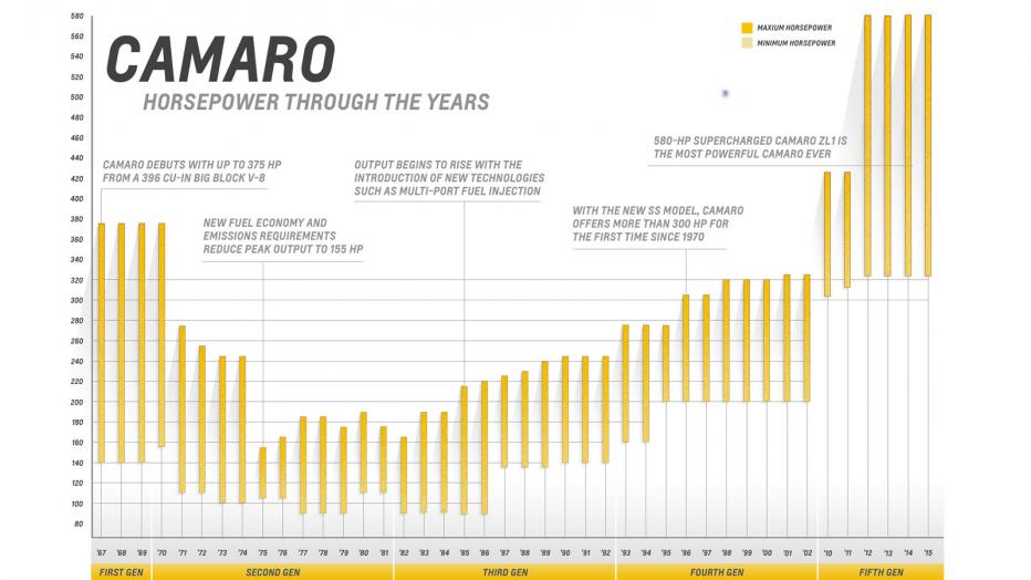 Мощность двигателя моделей Chevrolet Camaro