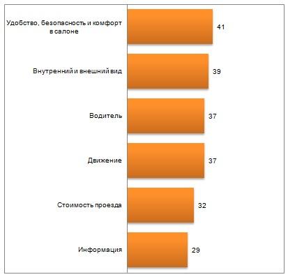 Удовлетворенность москвичей маршрутками