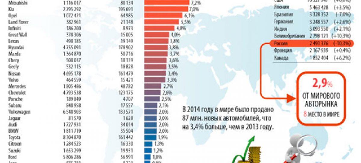 Доля России в мировых продажах автомобилей