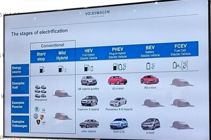 Электрические автомобили VW Group