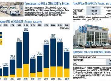 Chevrolet и Opel в России: цифры