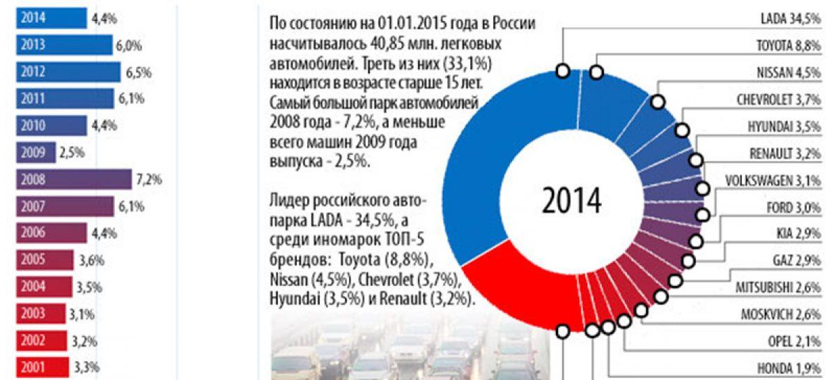 В России – 40,85 млн легковых автомобилей