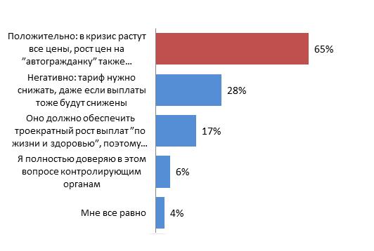 Мнение российских автовладельцев по поводу повышения стоимости ОСАГО