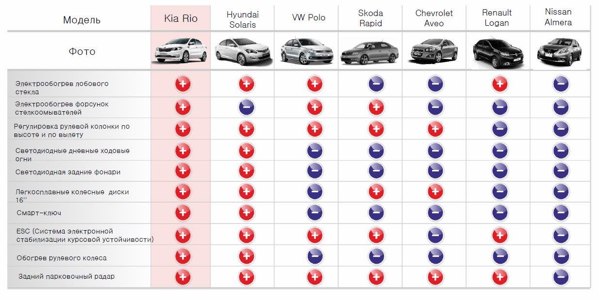 KIA Rio 2015 опции в сравнении с конкурентами