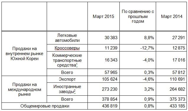 Итоги продаж Hyundai за март 2015 года