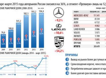 Премиальные автомобили набирают популярность в России