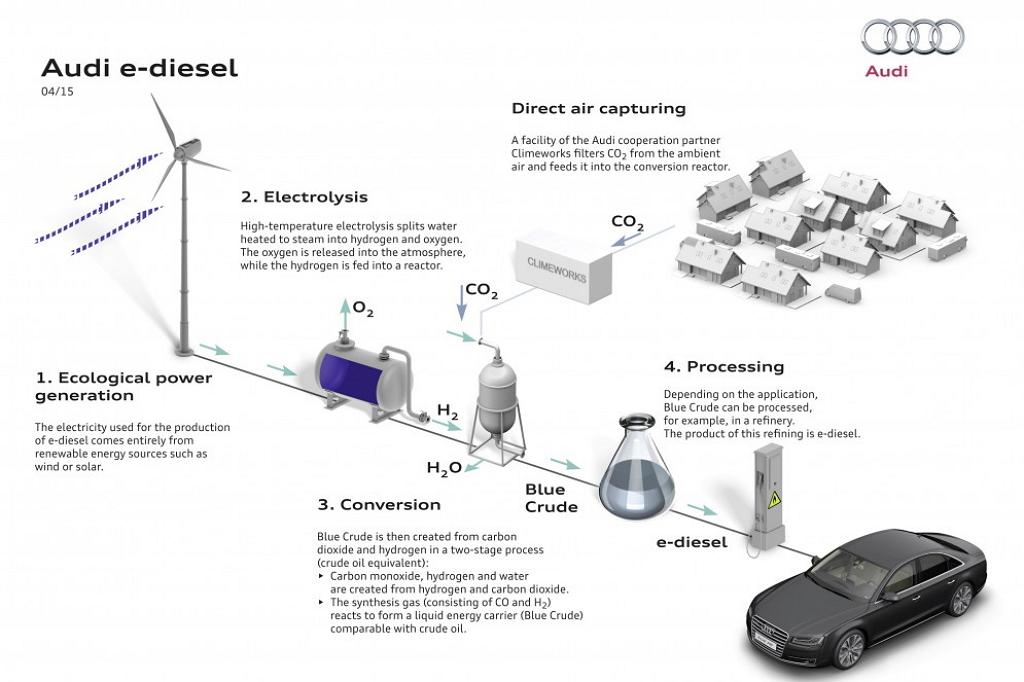 Схема получения эко-дизеля