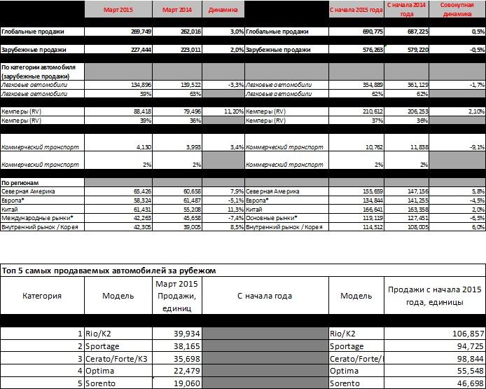 Статистика продажи автомобилей KIA