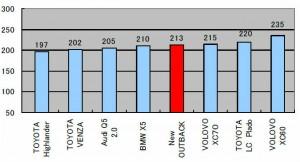 Дорожный просвет Subaru Outback в сравнении с конкурентами