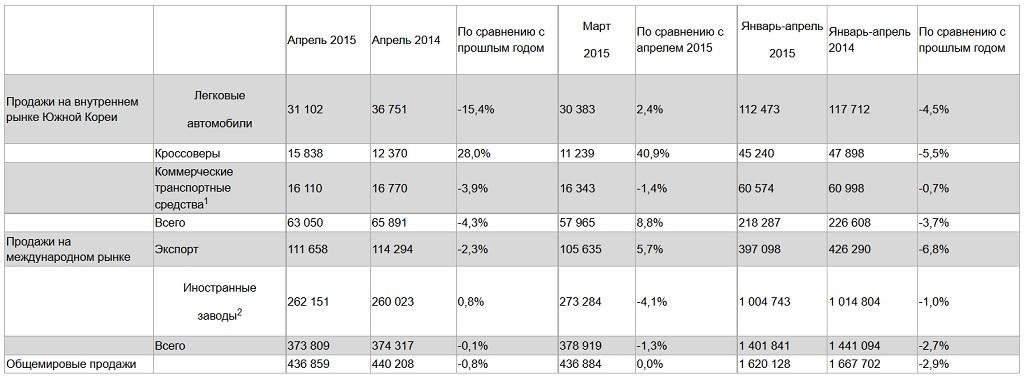 Продажи Hyundai в апреле 2015 года