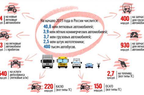 За год россияне купили автозапчастей на 930 млрд рублей