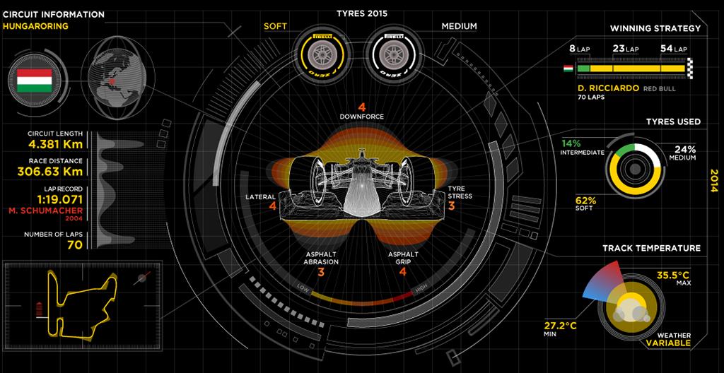 Венгерская трасса Хунгароринг с точки зрения Pirelli