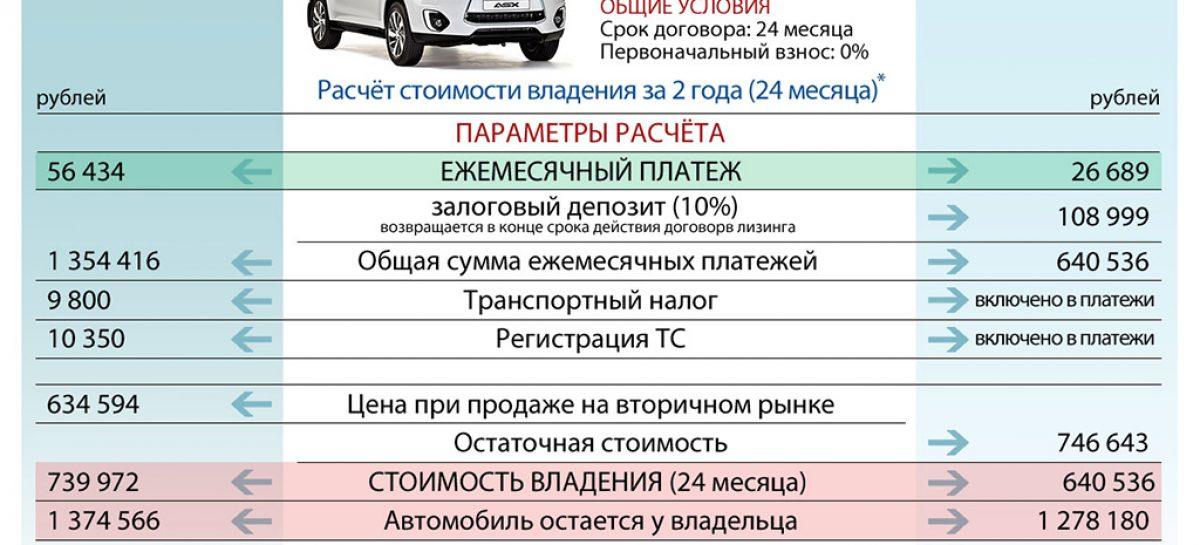 Автокредит или лизинг?