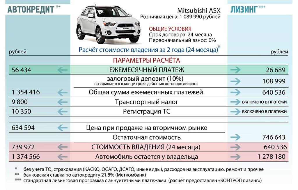 Как покупать автомобиль - в автокредит или лизинг