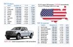 Рекорды автопрома США