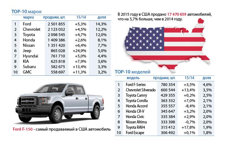Автомобильный рынок США