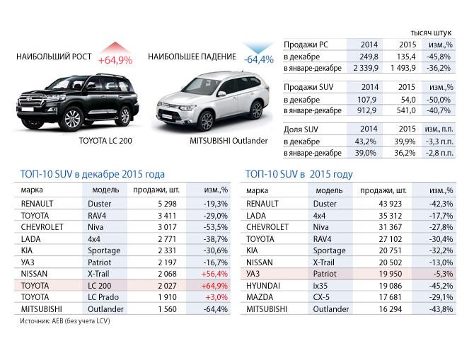 Продажи автомобилей SUV в 2015 году