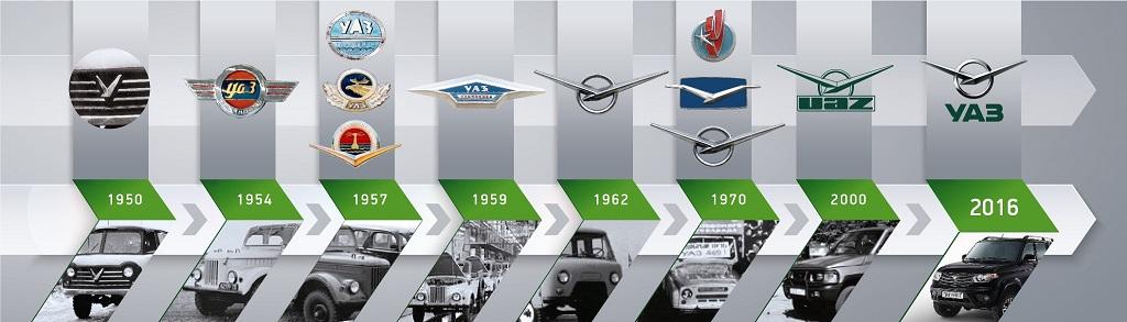 История логотипов УАЗа