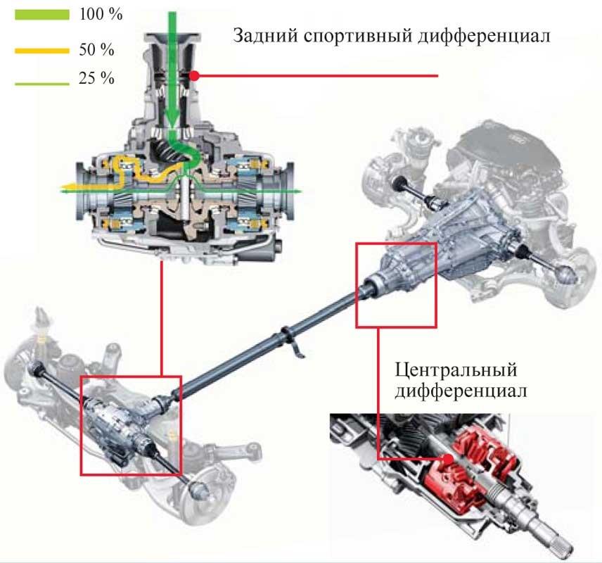 Система полного привода Audi Quattro