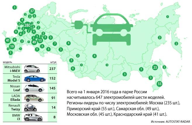 Парк электрокаров в России