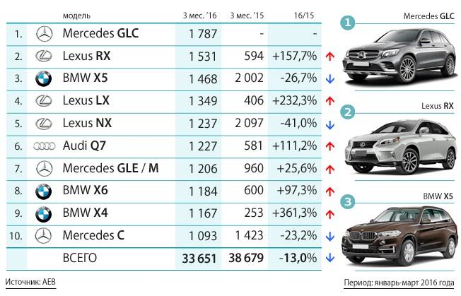 10 самых продаваемых моделей премиальных автомобилей в России