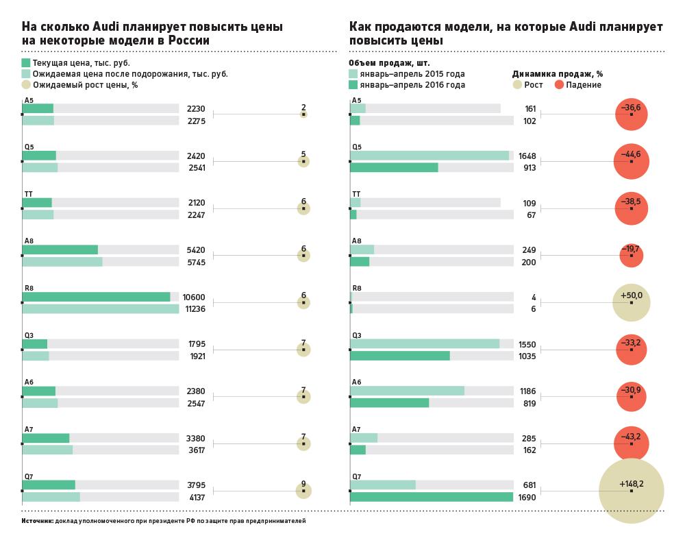 Повышение цен на автомобили Audi