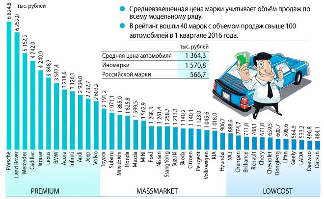 Рейтинг марок по средневзвешенной цене автомобиля