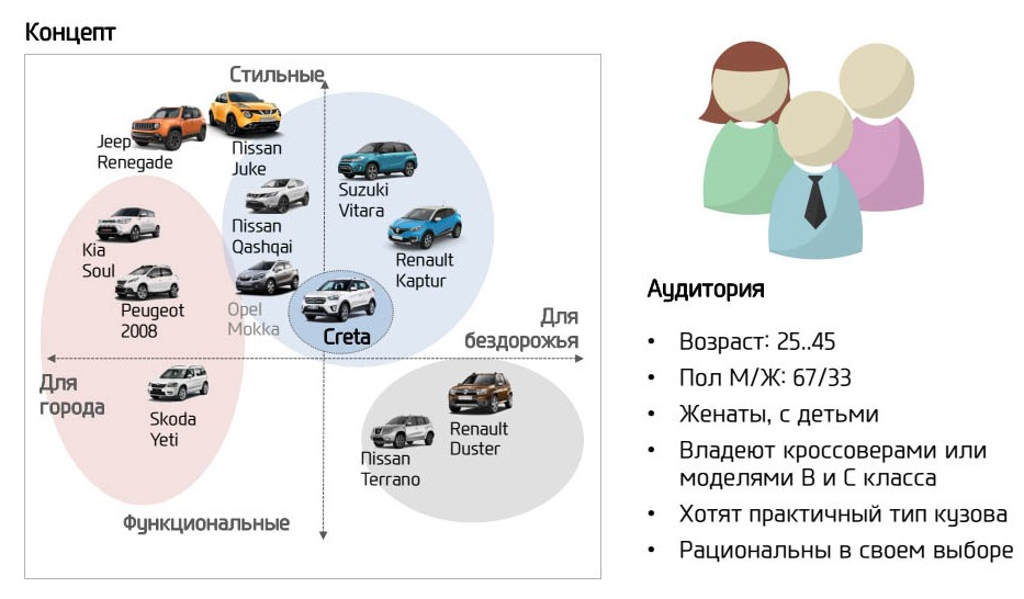 Для кого Hyundai Creta