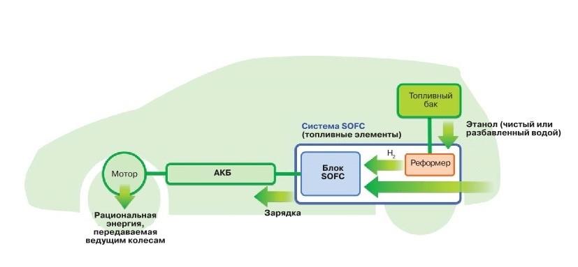 Nissan разработает двигатель на биоэтаноле