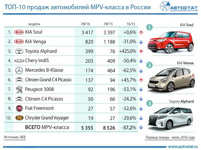 Инфографика агентства Автостат