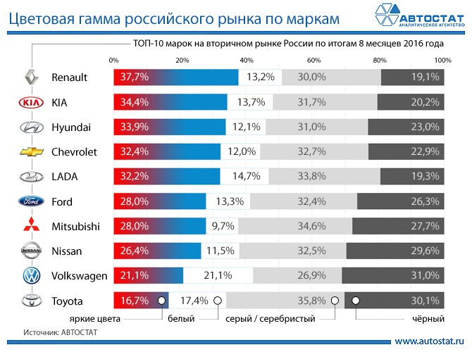 цветовая гамма российского рынка по маркам