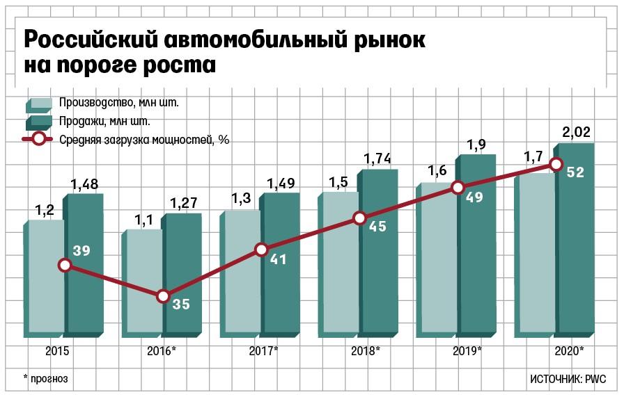 Авторынок России на пороге стабильности