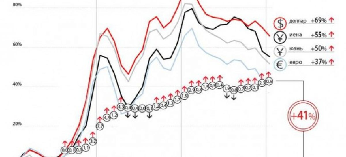Рост цен на автомобили может прекратиться