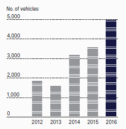 продажи Scania