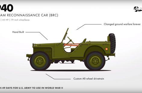 Эволюция Jeep в профиль