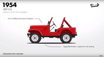 jeep evolution