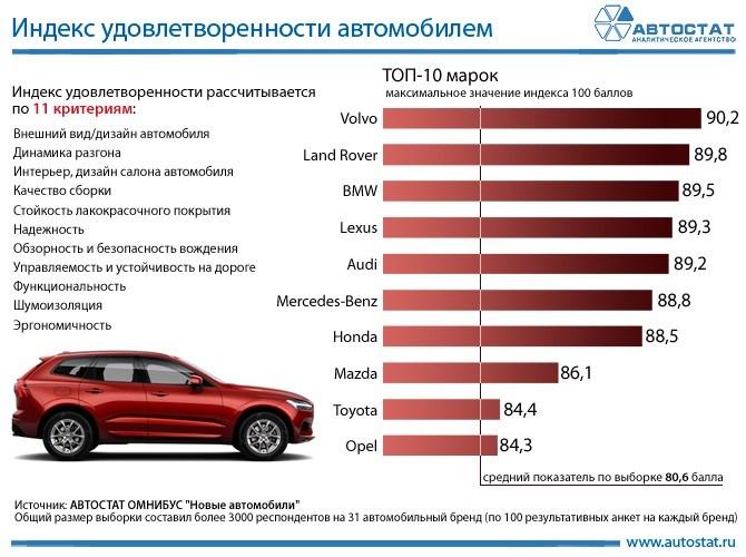 индекс удовлетворенности автомобилем