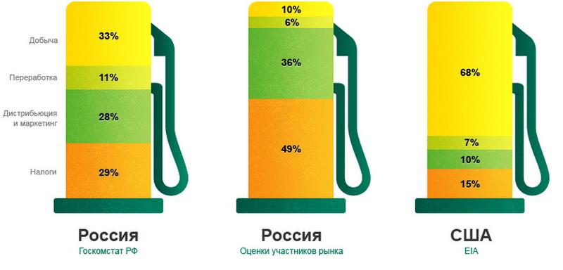 Из чего складывается акциза на бензин в России?