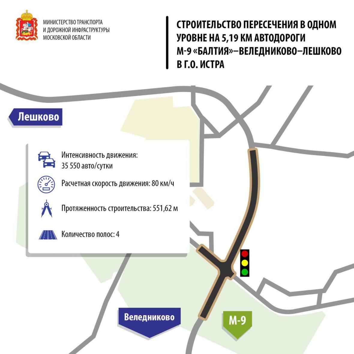 строительства пересечения дороги М-9