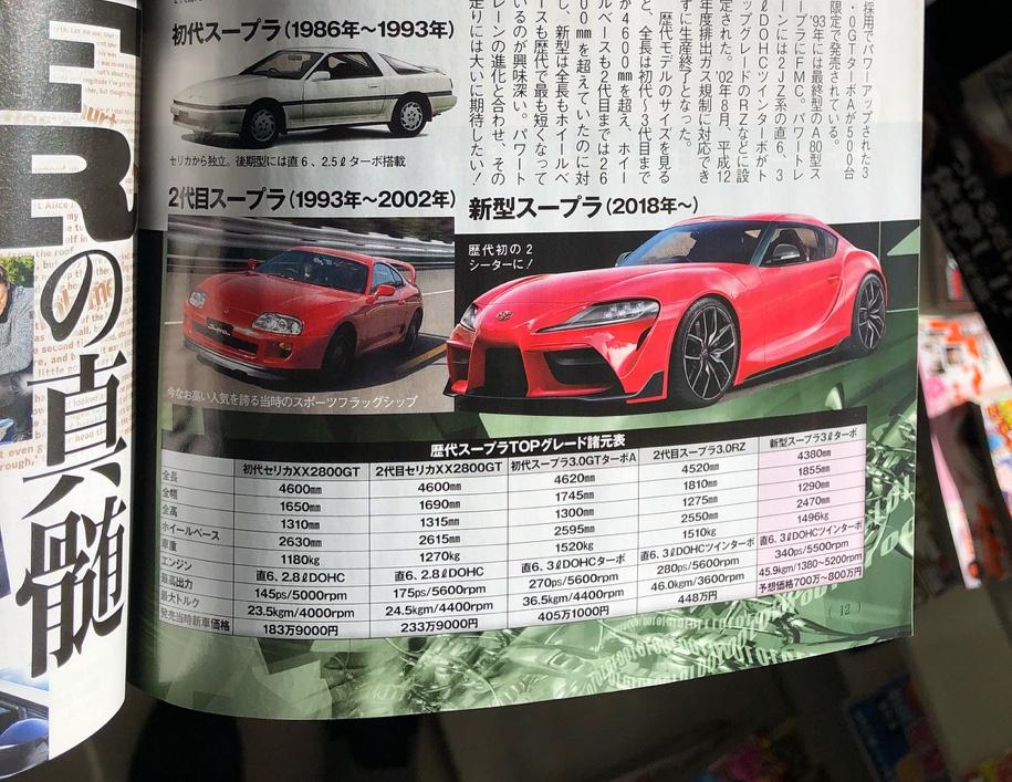 журнал Best Car