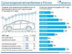 Эксперты рассказали, как часто россияне меняют машины