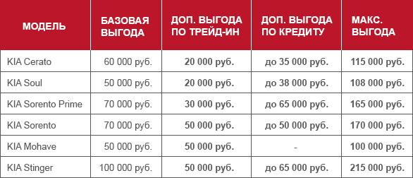 Специальное предложение по кредиту и трейд‑ин для зарегистрированных болельщиков