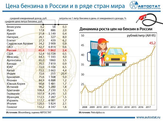 Инфографика цен на безин