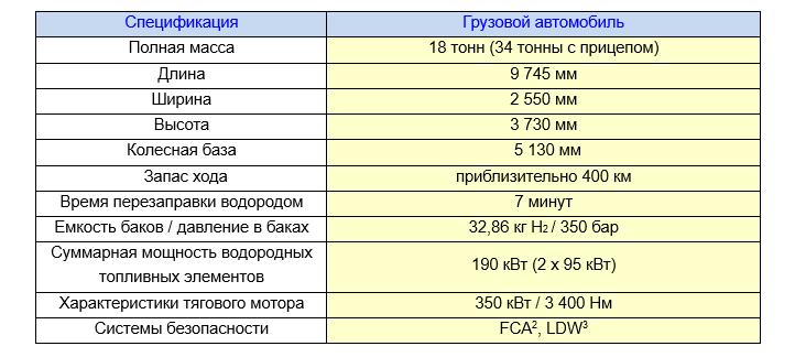 Характеристики грузового электромобиля Hyundai