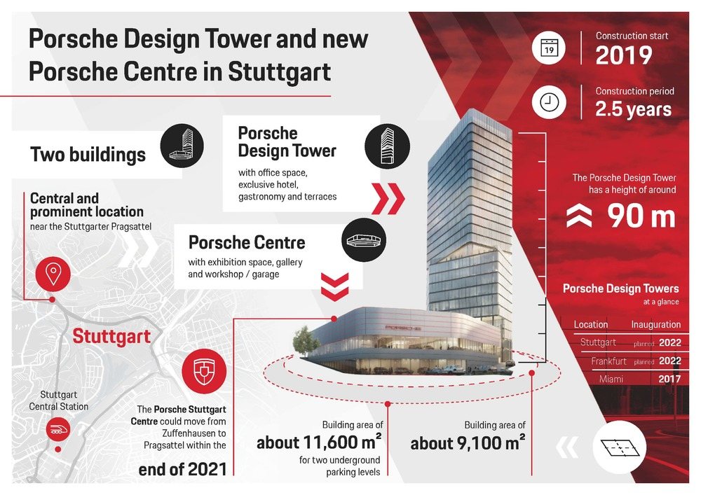 Infographic: Porsche Design Tower and new Porsche Centre at the Pragsattel in Stuttgart