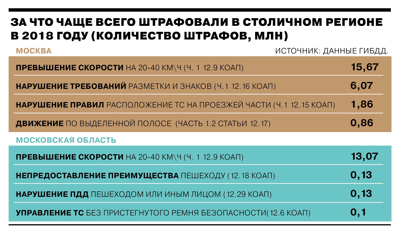 штрафы Москвы и область